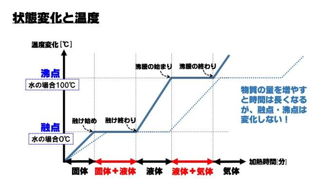 状態変化グラフ