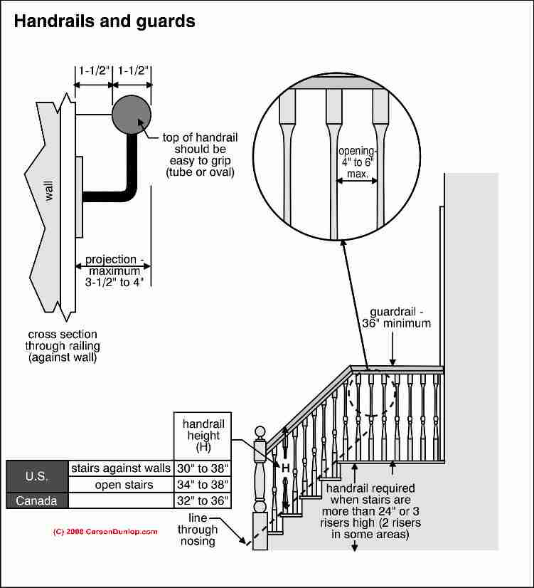 Guidelines to stair railings