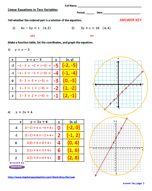 Linear Equations Worksheet - Create a Table of Values and Graph