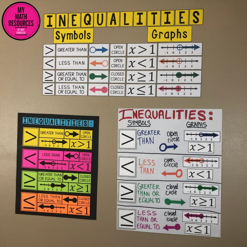 This large and eye-catching poster is a must have for any 6th, 7th, 8th, or 9th Grade Math classroom.  Any middle school or jr. high Math teacher covering graphing inequalities with one variable.  #mathteacher #math #maths #teacher #algebra #geometry #mathproblems #study #iteachsixth #iteachseventh #iteacheigth #6thgrade #7thgrade #8thgrade #middleschoolmath #teacherspayteachers #teachersfollowteachers #teacherinspiration