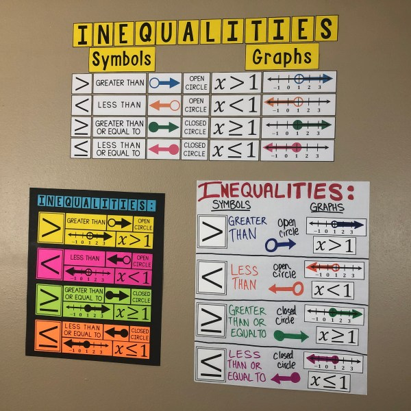 Graphing Inequalities Poster - Bulletin Board & Anchor Chart