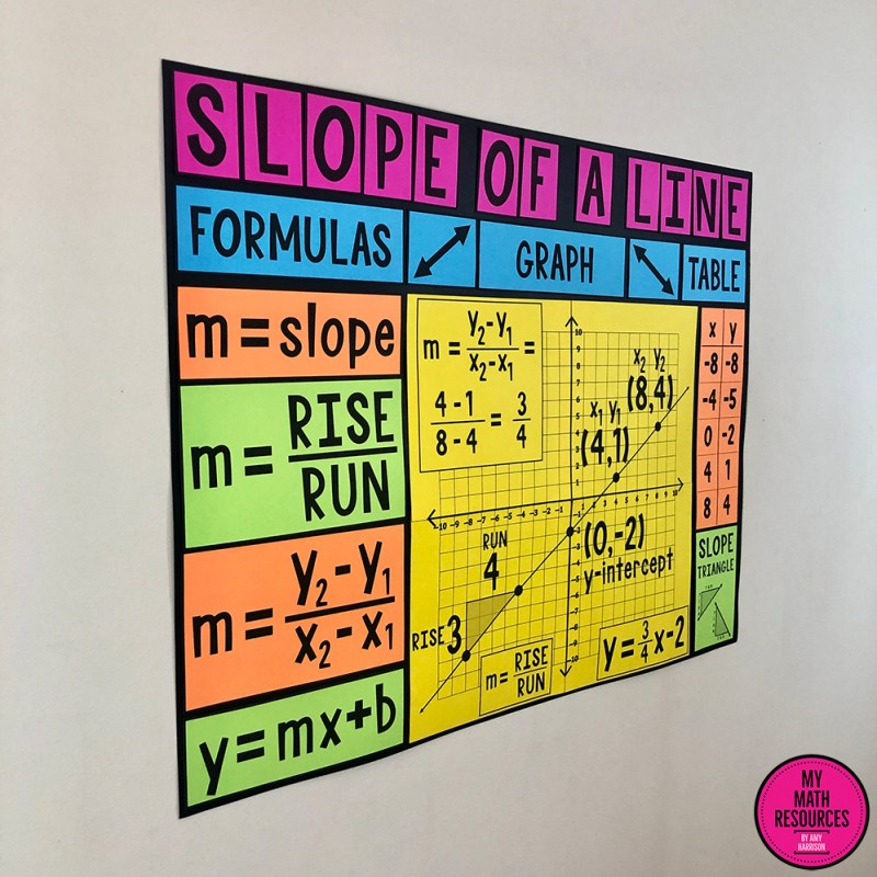 This Slope of a Line Poster is a MUST HAVE poster for any 7th, 8th, 9th, or 10th Grade Math Classroom.  Middle School and Jr. High students LOVE this large and vivid poster that fits perfectly on any poster board!  #mathteacher #math #maths #teacher #algebra #geometry #mathproblems #study #iteachsixth #iteachseventh #iteacheigth #6thgrade #7thgrade #8thgrade #middleschoolmath #teacherspayteachers #teachersfollowteachers #teacherinspiration