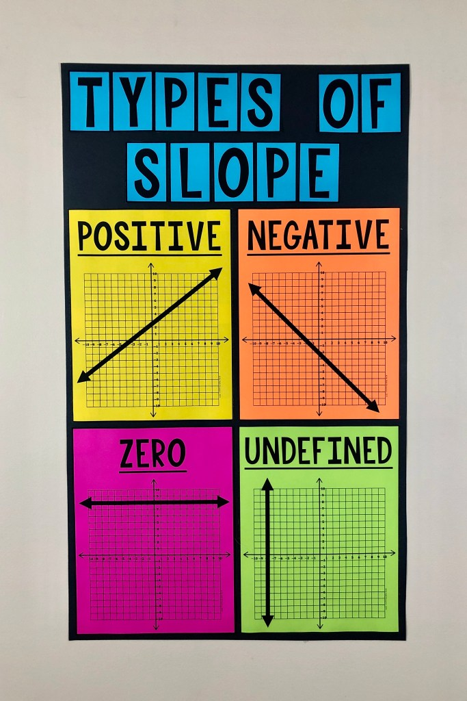 This Types of Slope Poster is a MUST HAVE poster for any 7th, 8th, 9th, or 10th Grade Math Classroom.  Middle School and Jr. High students LOVE this large and vivid poster!  #mathteacher #math #maths #teacher #algebra #geometry #mathproblems #study #iteachsixth #iteachseventh #iteacheigth #6thgrade #7thgrade #8thgrade #middleschoolmath #teacherspayteachers #teachersfollowteachers #teacherinspiration