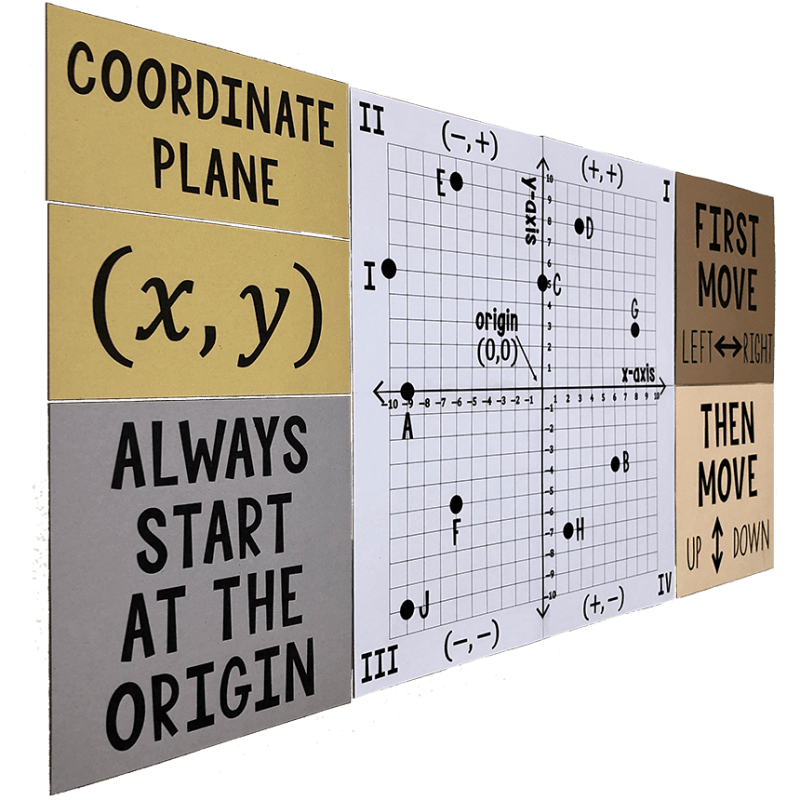 This is a MUST HAVE poster for any 6th, 7th, or 8th grade math class!  It will look beautiful on your wall and help your students plot and identify points on the coordinate plane!