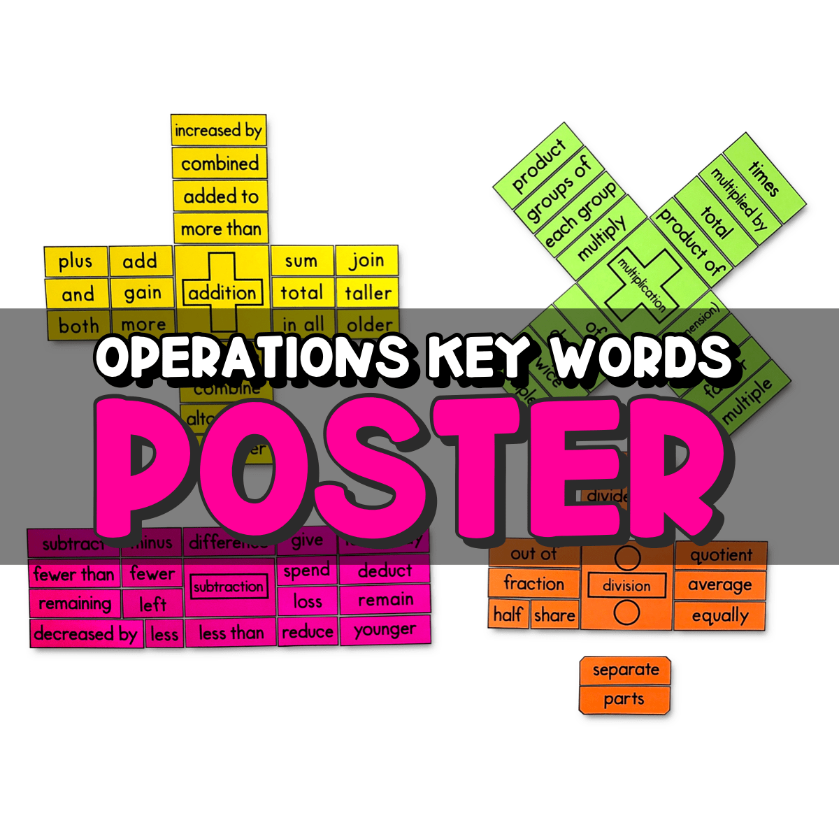 Operations Key Words Poster