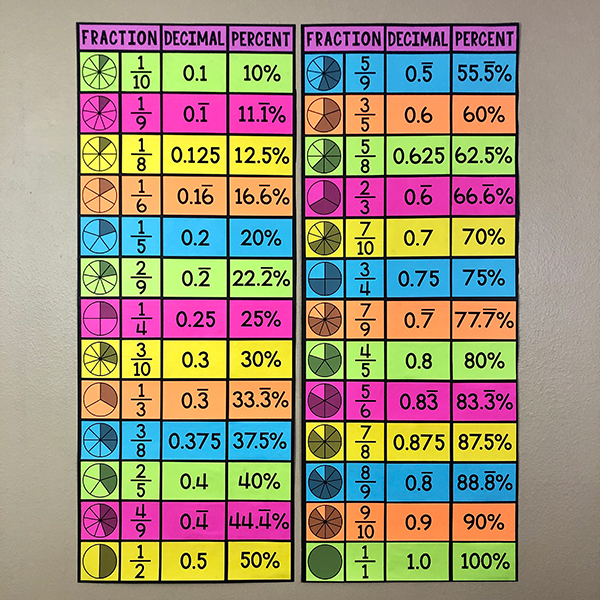 This LARGE poster will help your 6th, 7th, or 8th grade math class with fraction, decimal, & percent conversions.  And it will look GREAT on your wall!