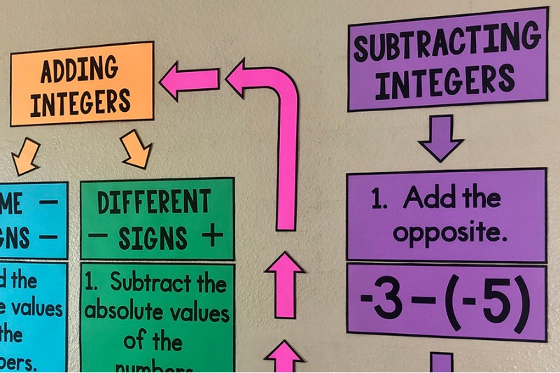 These bulletin board posters will help your class learn adding & subtracting integers and will look GREAT on your wall!  Every 6th, 7th. or 8th grade math class should have this integers anchor chart!