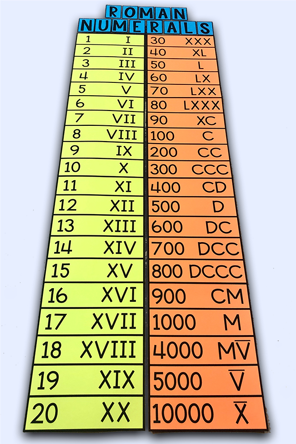 This Roman numerals poster will look GREAT on your math bulletin board and will help your students learn the Roman numerals!