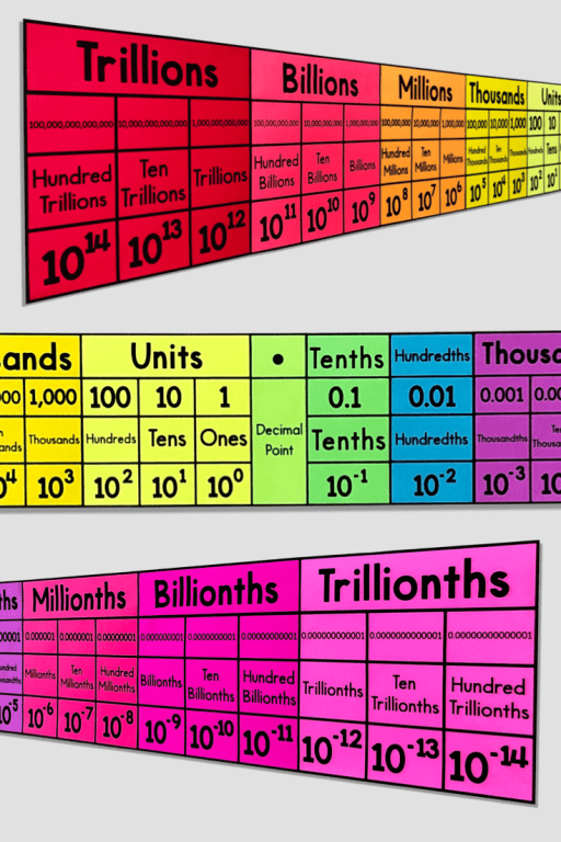 This place value chart will look BEAUTIFUL in your classroom and will really help your students.  This is a black & white DIY poster - print the panels on color paper, laminate, and assemble!
