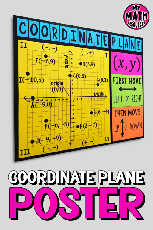 This coordinate plane is a must-have poster for any 6th, 7th, or 8th grade math classroom!  This math classroom décor will help your students learn the coordinate plane and it will look beautiful on your wall!