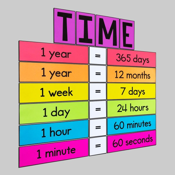 Time Conversions Poster