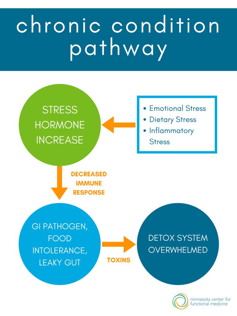 chronic condition pathway