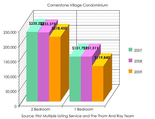 Cornerstone Village Bedrooms