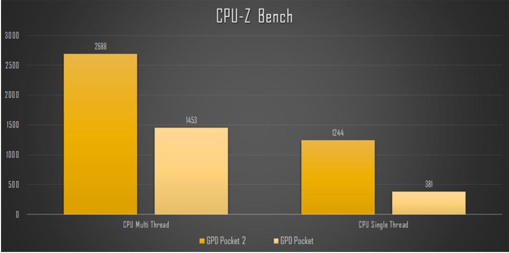 GPD Pocket 2 レビュー