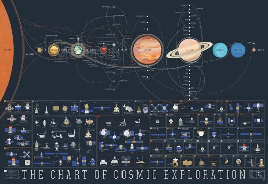 Cool Infographics Space Exploration