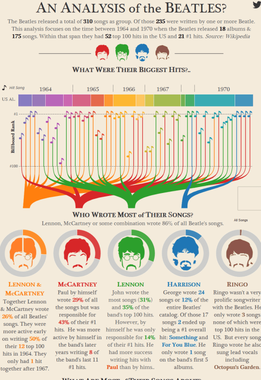 Cool Infographics About the Beatles Music Piktochart