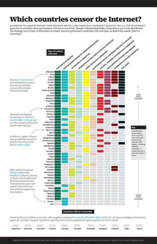 Technology Infographic Internet censorship