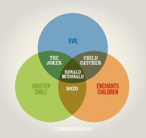 Clever Venn Diagrams by Stephen Wildish
