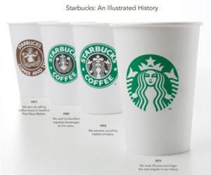 My Mommyology Starbucks Logo Progression