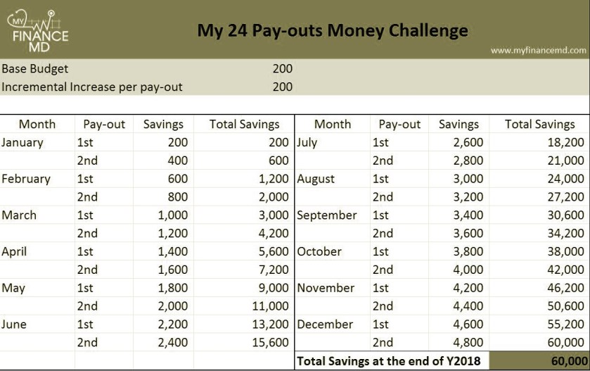 Ipon Challenge 2019 5 Must Try To Achieve Your Savinggoals