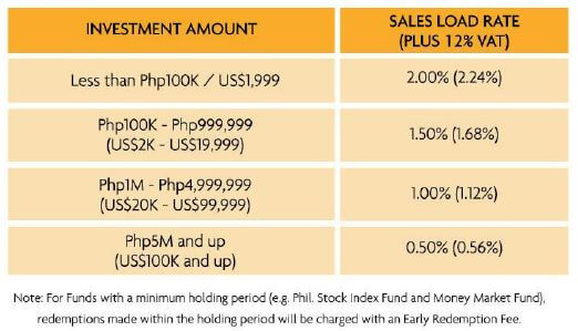 sun life mutual fund front end sales load