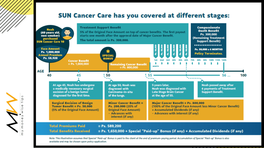 sun cancer care sample illustration