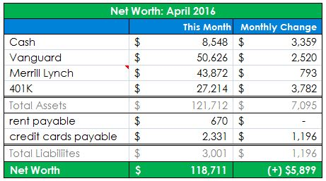 Net Worth Update – April 2016