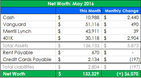 Net Worth Update – May 2016