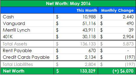 Net Worth Update – May 2016