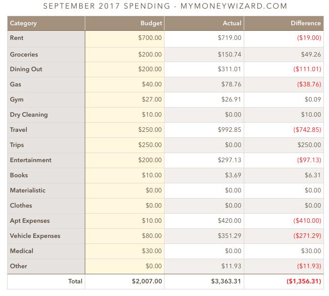 money wizard spending september 2017
