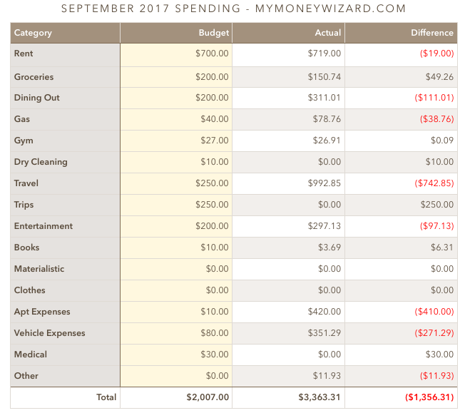 money wizard spending september 2017