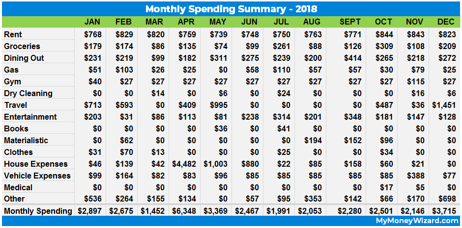 2018 monthly spending report - my money wizard