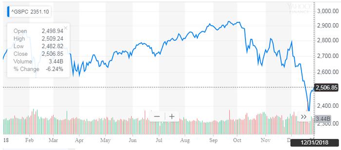year end 2018 stock market returns