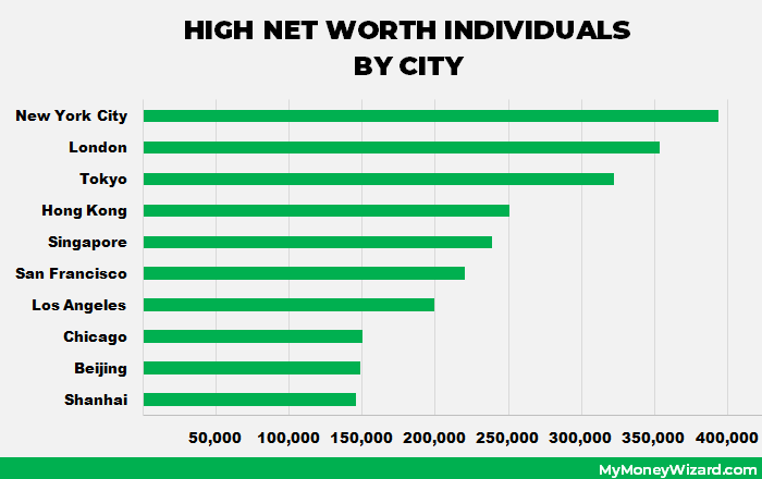 average net worth by age 30