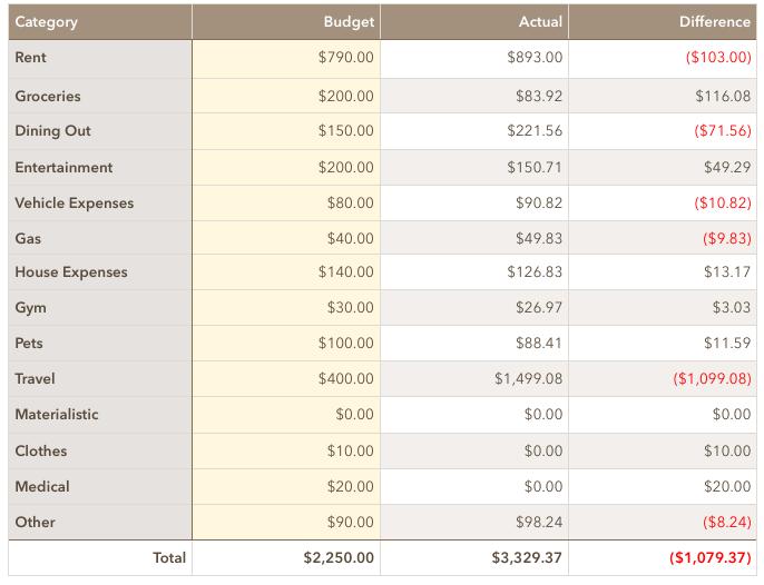 Money Wizard Spending March 2019