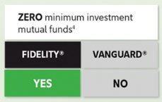 fidelity vs. vanguard minimum investment