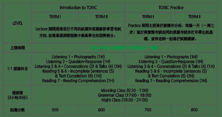 toeic-5-tw