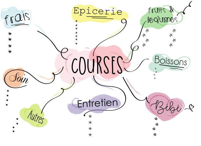 courses mind map