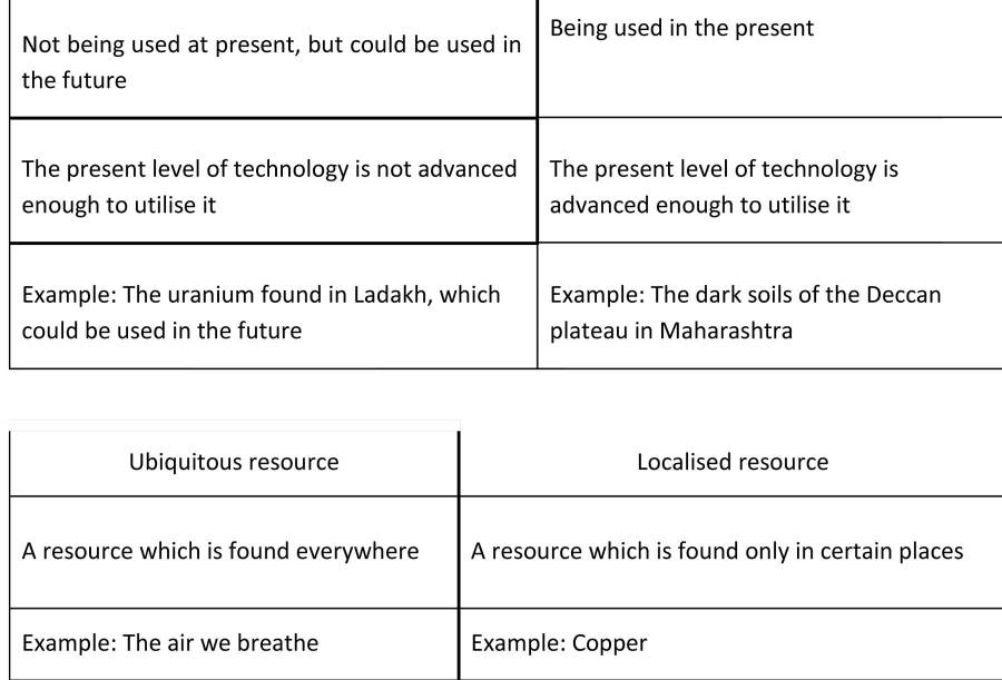 ncert solutions for class 8 geography social science chapter 1 resources 3