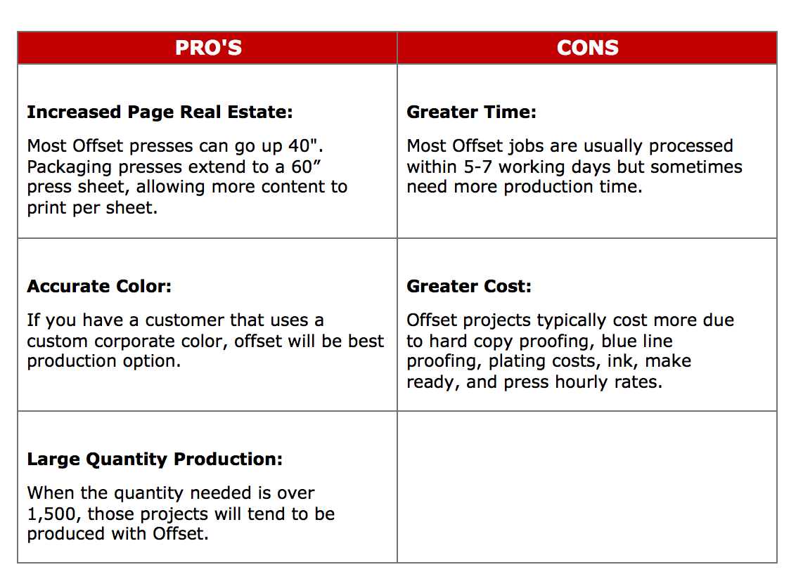 Pros And Cons Of Offset Print Production