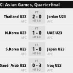 Result match afc asia games, incheon quarter final 28.09.2014