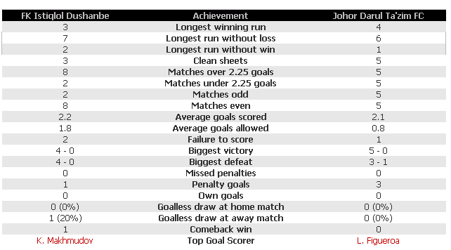 table analysis jdt vs istiklol fc ,