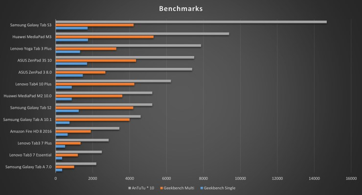Lenovo Tab4 10 Plus Benchmarks