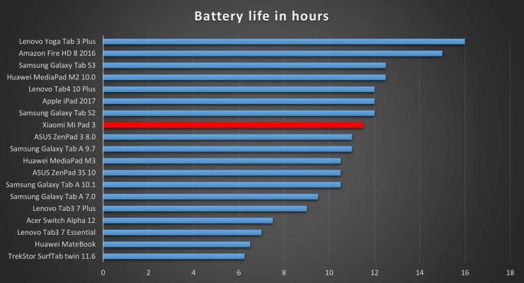 Xiaomi Mi Pad 3 battery life