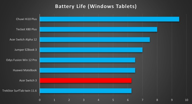 Acer Switch 3 Battery Life