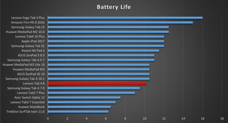 Lenovo Tab 4 8 battery life