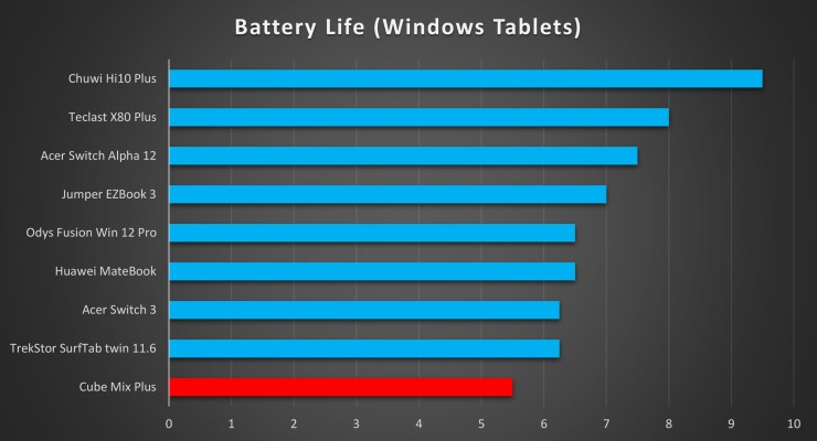 Cube Mix Plus Battery Life