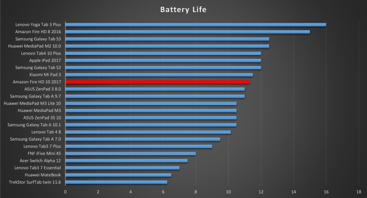 Amazon Fire HD 10 Battery Life