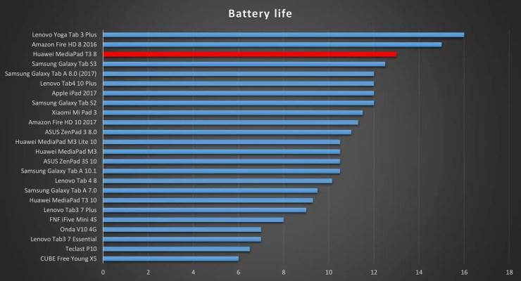 Huawei MediaPad T3 8 Battery Life