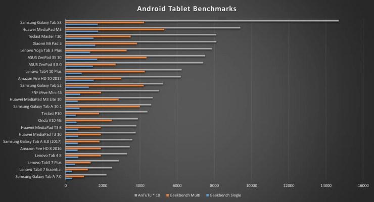 Huawei MediaPad T3 8 Benchmarks